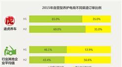 2015年中国汽车后市场自营型养护电商之途虎案例分析