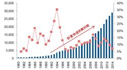 中国汽车后市场迎黄金时代:养护维修迎利好
