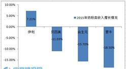 四家奶粉企業2015收入盤點:三家收入下降明顯