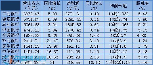 十家上市银行2015年营业收入、净利润情况对