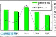 2015年中国拍卖行业分析:成交额连续两年下降