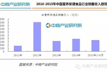 2016年中国营养保健品行业发展报告