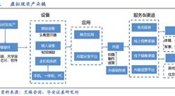 一张图看懂虚拟现实产业链