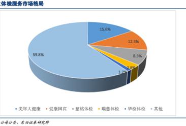 2016年中国体检市场基本格局