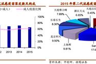 2015年中国流感疫苗批签发数据分析