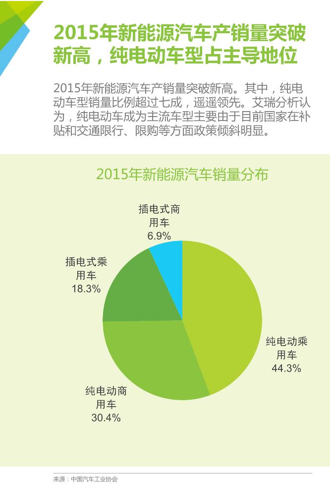 2016年中国新能源汽车发展现状分析