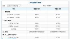 2016年11月10日中国交通银行最新贷款利率