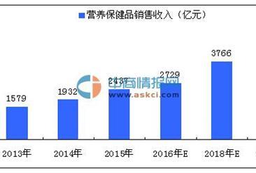 2020年中国保健品行业销售收入将达4803亿