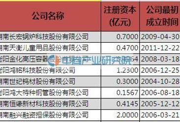2016衡阳市新三板挂牌数量盘点