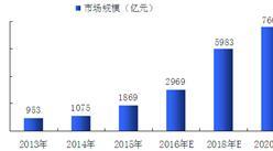 分析:中国智慧汽车行业的现状与发展