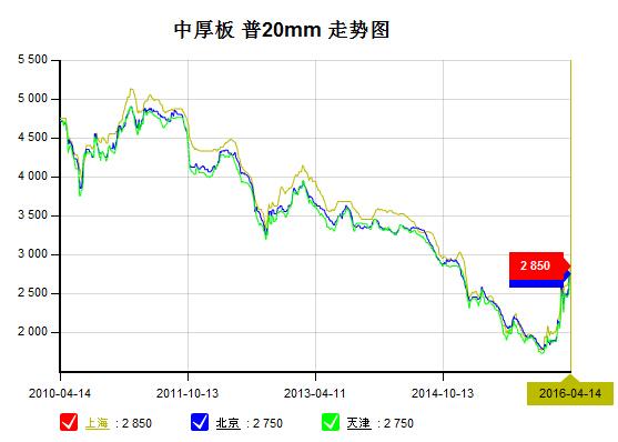 2016年4月14日钢材各品种市场价格走势综述图片