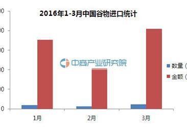 2016年1-3月中国谷物进口数据