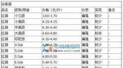 2016年4月20日山东金乡大蒜价格行情走势分析