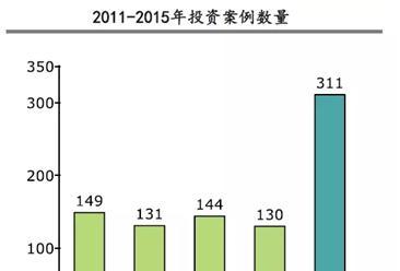 2015年医疗健康行业投资案例超311起