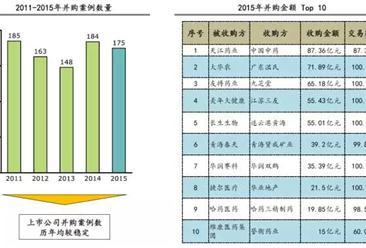 2015年医疗健康行业并购金额Top 10