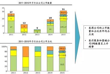 2015年医疗健康行业投资机构排行榜