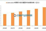 紫外线杀菌器:2021年市场规模有望突破73亿