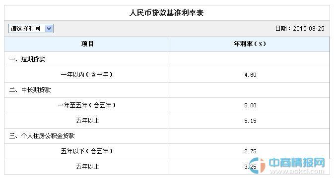 2016年6月12日最新中国建设银行贷款利率表