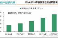 2016年中国活性炭滤芯行业发展分析报告