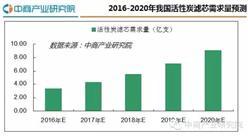 2016年中國活性炭濾芯行業發展分析報告