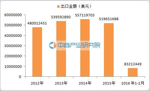 2016中国球类产品(足球、篮球、排球)出口分析
