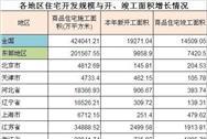 2016年我国各区商品住宅开发规模数据统计