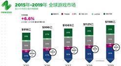 Newzoo:2016全球游戲市場分析報告