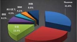 2015年中国智能语音产业市场发展情况分析
