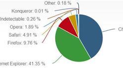 谷歌Chrome首次超过微软IE登顶第一大浏览器