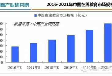 2016年中国在线教育行业研究分析报告