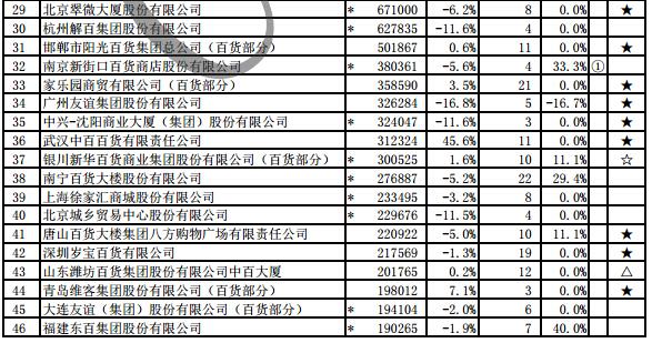 中国百货连锁试衣门_2015年中国连锁百货企业销售规模5304.3万元-中商情报网