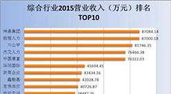 新三板2015综合行业上市公司营收及净利润排名一览