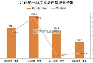 2016年一季度中国原盐产量统计分析