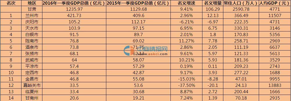 2016年一季度甘肃14市州GDP排名情况一览