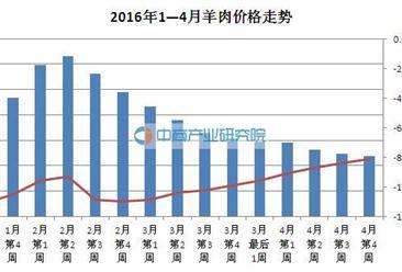 2016年1—4月羊肉价格走势分析