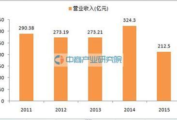 中国盐业总公司:2015年营业收入212.5亿  净亏27亿