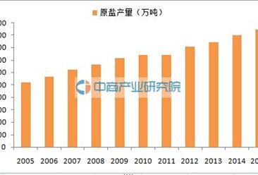 盐业体制改革方案发布:2016中国盐业大数据盘点