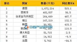2016年一季度中國乳酸進口數據(分國家地區)排名分析