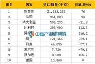 2016年一季度中国黄油进口(分国家地区)情况统计