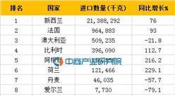 2016年一季度中國黃油進口(分國家地區)情況統計