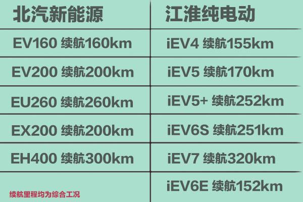 北汽新能源军团PK江淮纯电动战队 横评全系11款车型