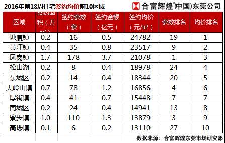 .2 5.8 东莞各镇区最新房价走势分析