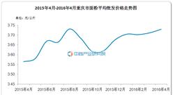 2016年4月重庆市面粉平均批发价格走势分析
