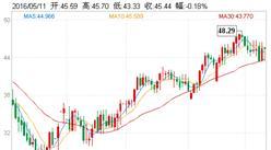 原油价格最新走势分析:全球供应过?;蚧航?油价上涨