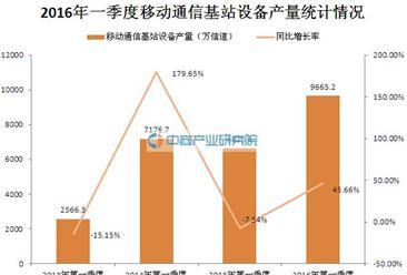 2016年一季度中国移动通信基站设备产量统计分析