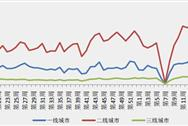 """克爾瑞:5月一二線城市房地產成交""""滑鐵盧"""" 上海微增4.54%"""