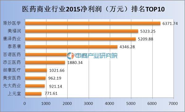 新三板2015年医药商业行业营业收入及净利润