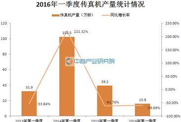 2016年一季度中国传真机产量统计分析