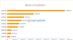 2015年環保設備行業9家A股上市公司營業收入及凈利潤排名