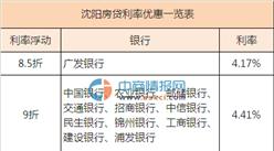 2016年5月沈阳房贷利率一览表